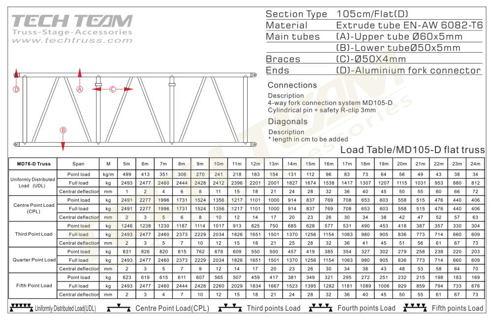 MD105-DS200;Straight truss;105 Flat